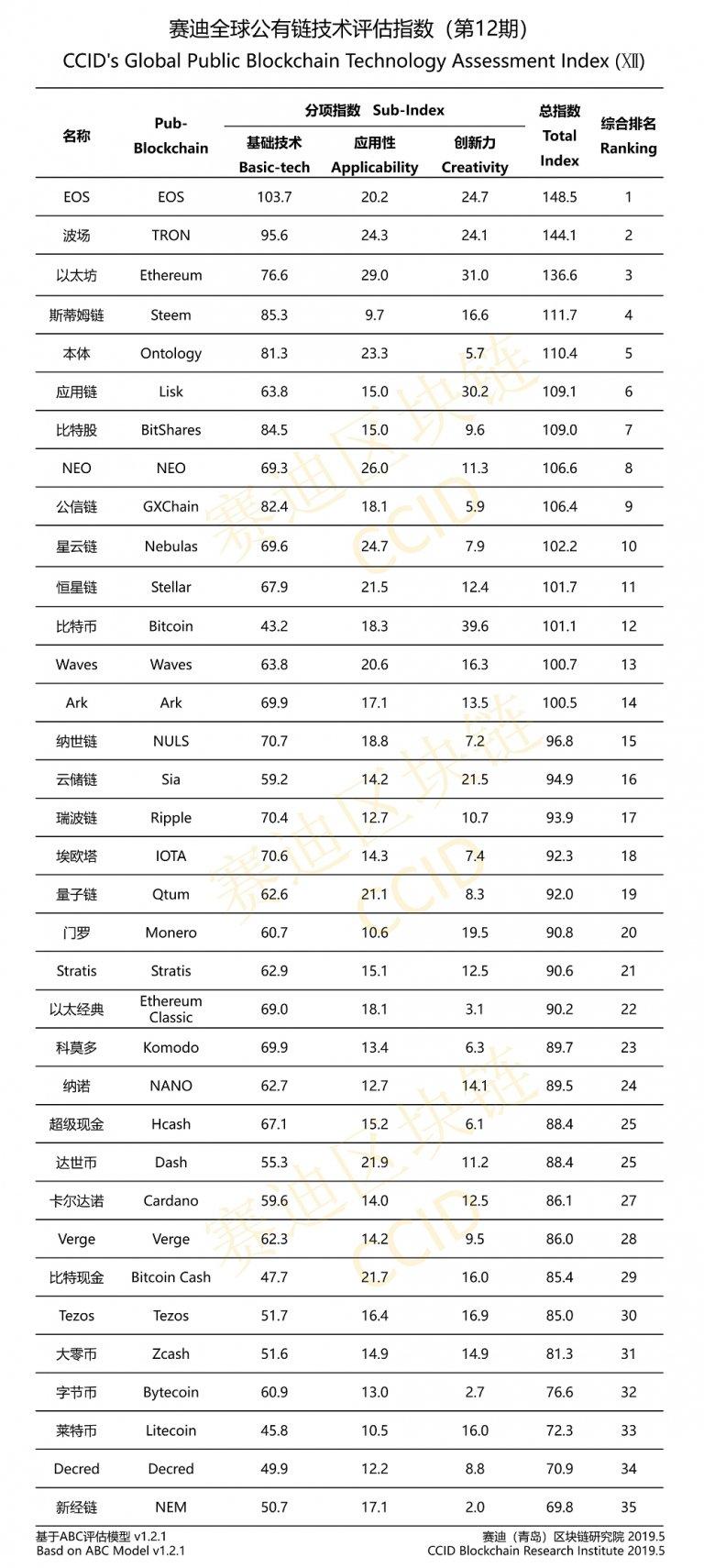 Официальный рейтинг криптовалют Китая на май 2019 года