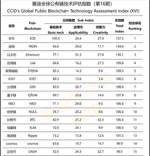 Официальный рейтинг крипто-активов Китая на февраль 2020 года