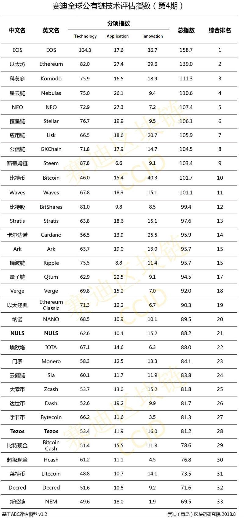 Китайский рейтинг криптовалют