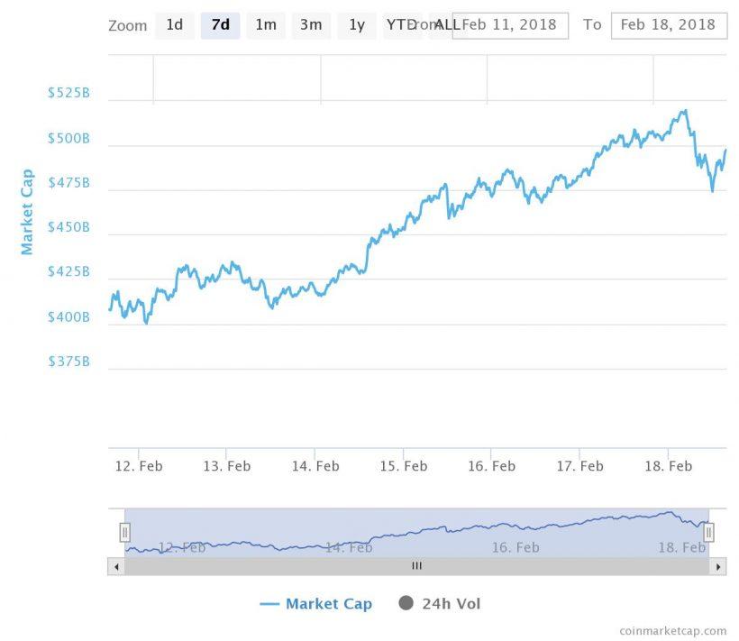 Капитализация рынка криптовалюты превысила$500 млрд