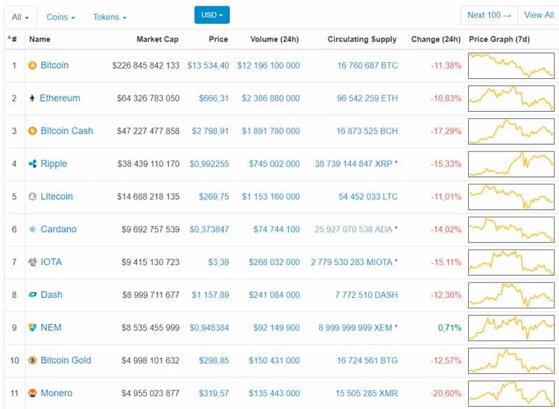 Падение всего рынка криптовалюты