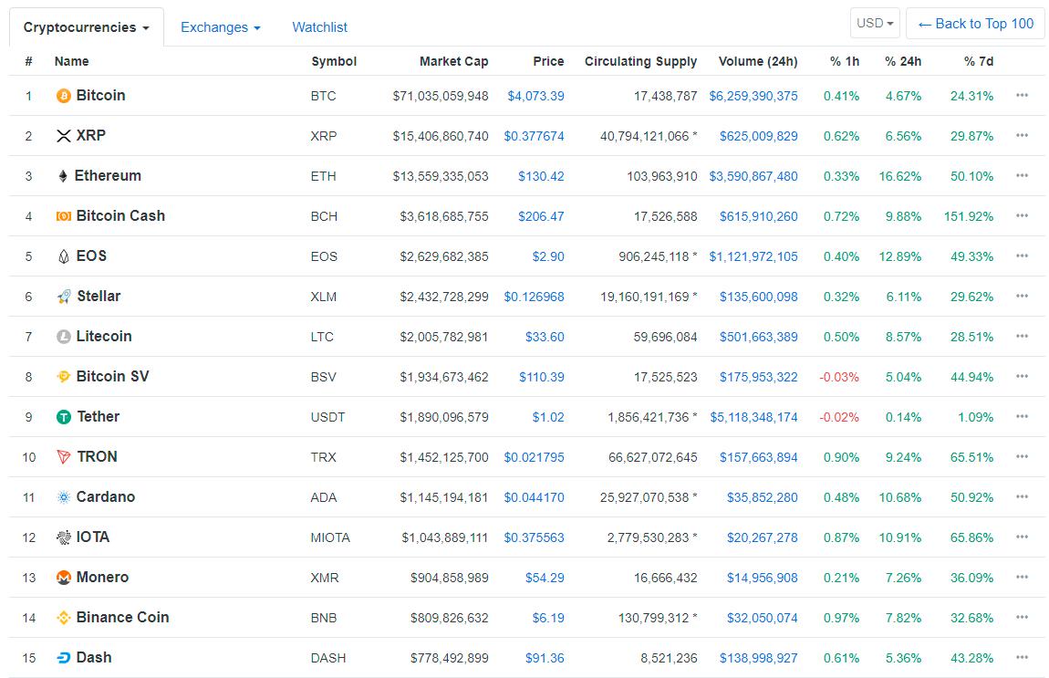 Топ-15 криптовалют на 23.12.2018 (данные CoinMarketCap)