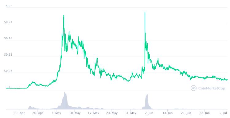График курса CUMMIES с момента запуска по данным СoinMarketCap