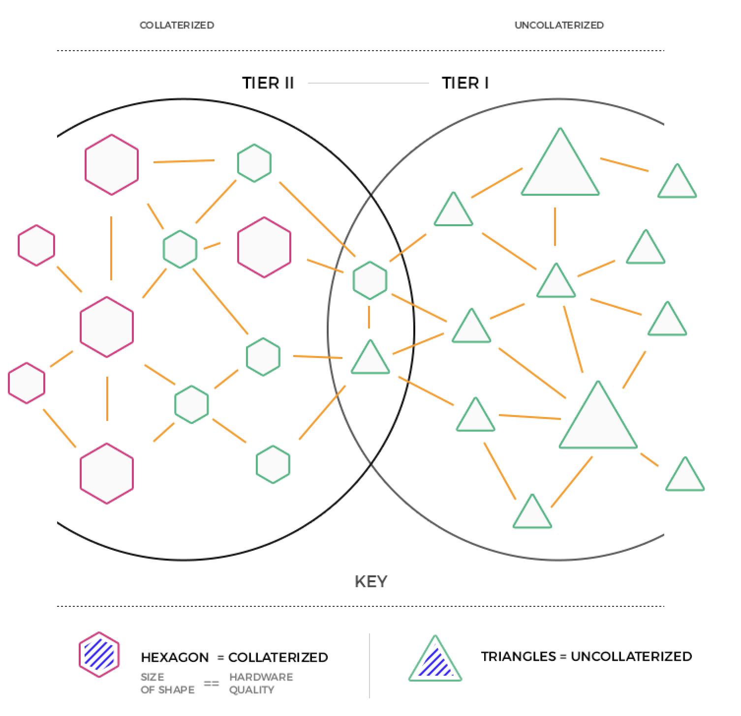 Сеть блокчейн после модернизации
