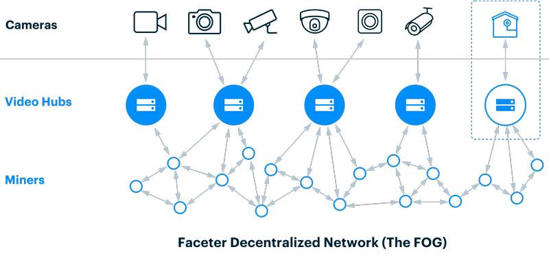 Децентрализованная сеть Faceter