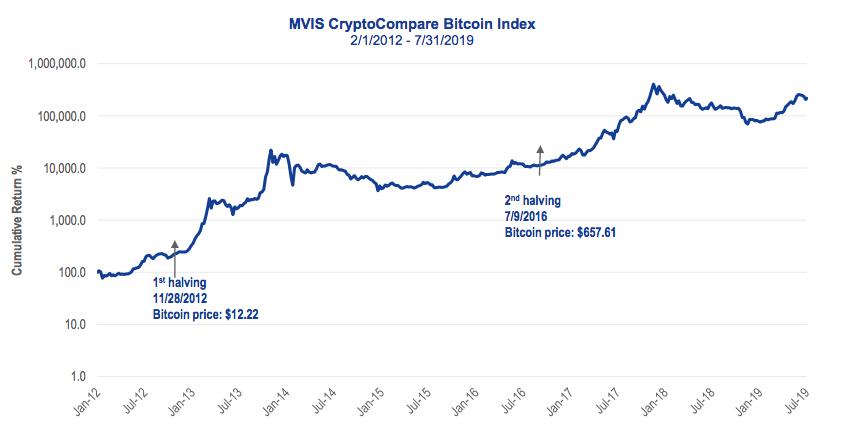 Прогноз цены биткоина согласно графику халвинга