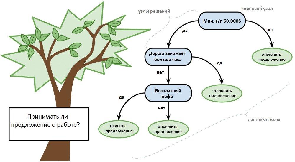 Деревья принятия решений