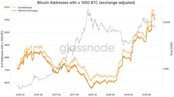 Диаграмма крупных биткоин-адресов