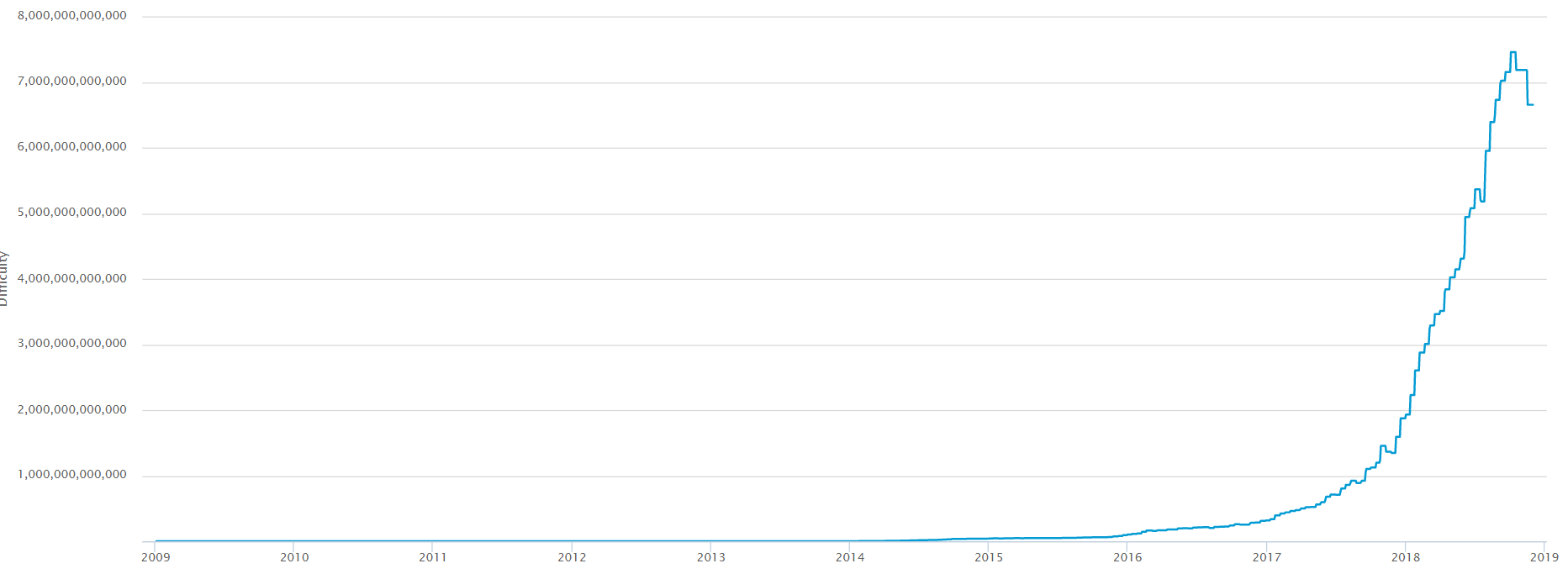 График сложности майнинга сети биткоин