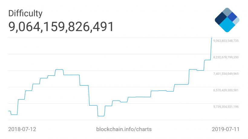 Сложность добычи криптовалюты Bitcoin (BTC)