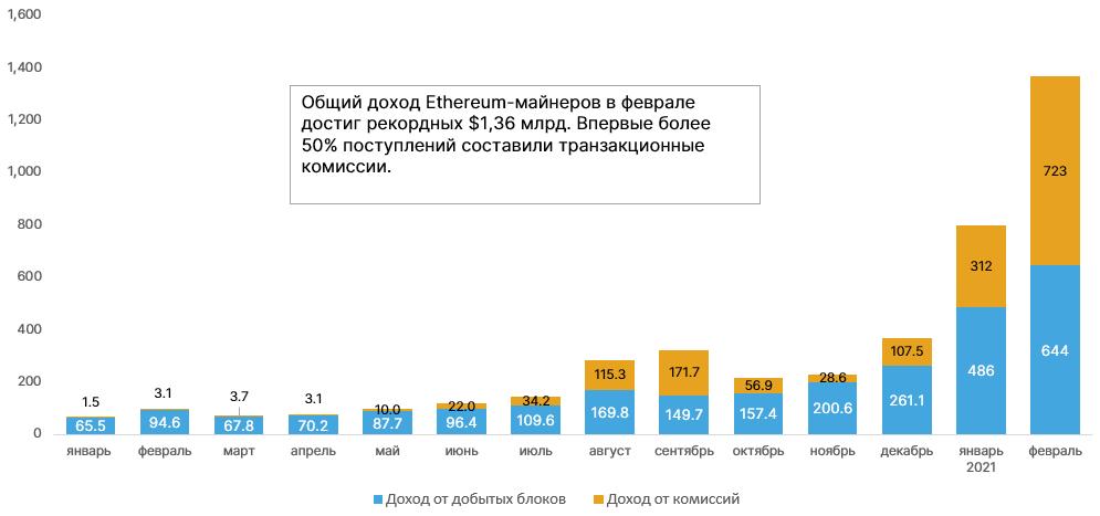 Динамика доходов Ethereum-майнеров