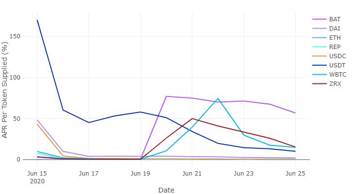 Динамика изменения годовых процентных ставок по различным DeFi-токенам