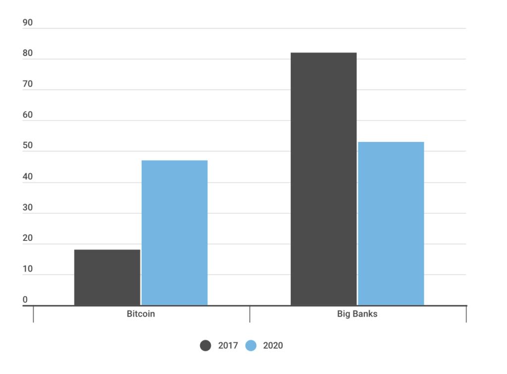 Динамика роста доверия к биткоину в сравнении с крупными банками