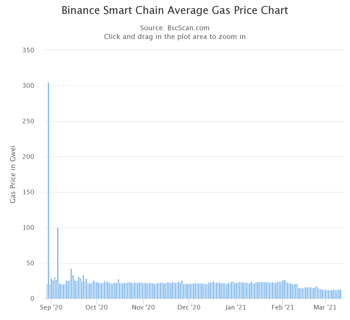 Динамика средней цены газа в сети Binance Smart Chain.