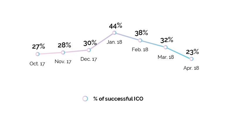 Динамика успеха ICO в сборе средств