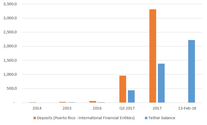 Динамика прироста депозитов в банке Noble Bank и эмитированных Tether