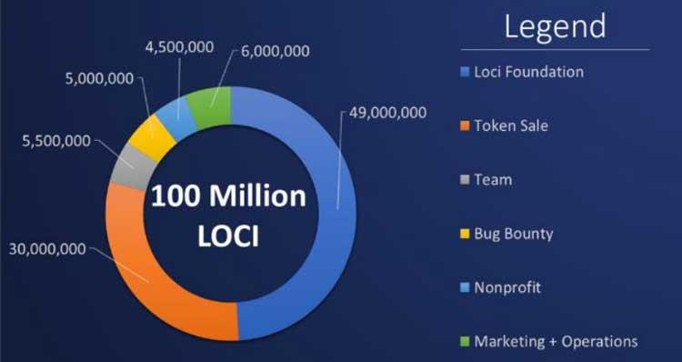 Распределение токенов LOCIcoin