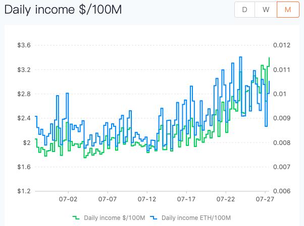 Дневной доход ETH-майнеров на 100 MH/s