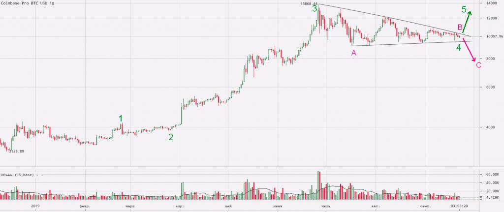 Дневной график bitcoin с треугольником на фоне роста