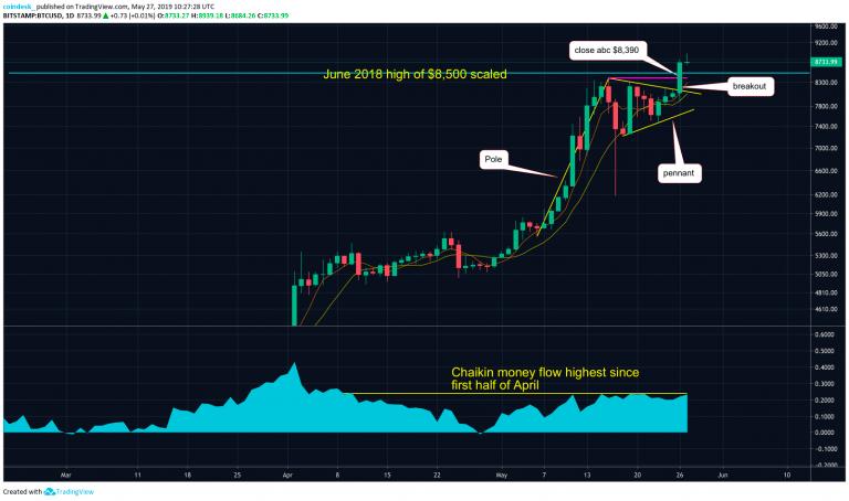 Дневной график BTC/USD биржи Bitstamp от TradingView