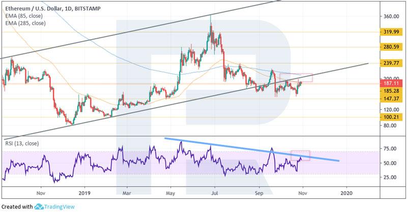 Дневной график ETH/USD