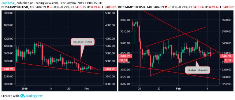 Дневной и четырехчасовой графики биткоина к доллару США