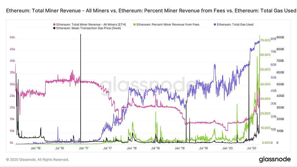 Доход майнера Ethereum, процент от комиссий и общий объём использованного газа
