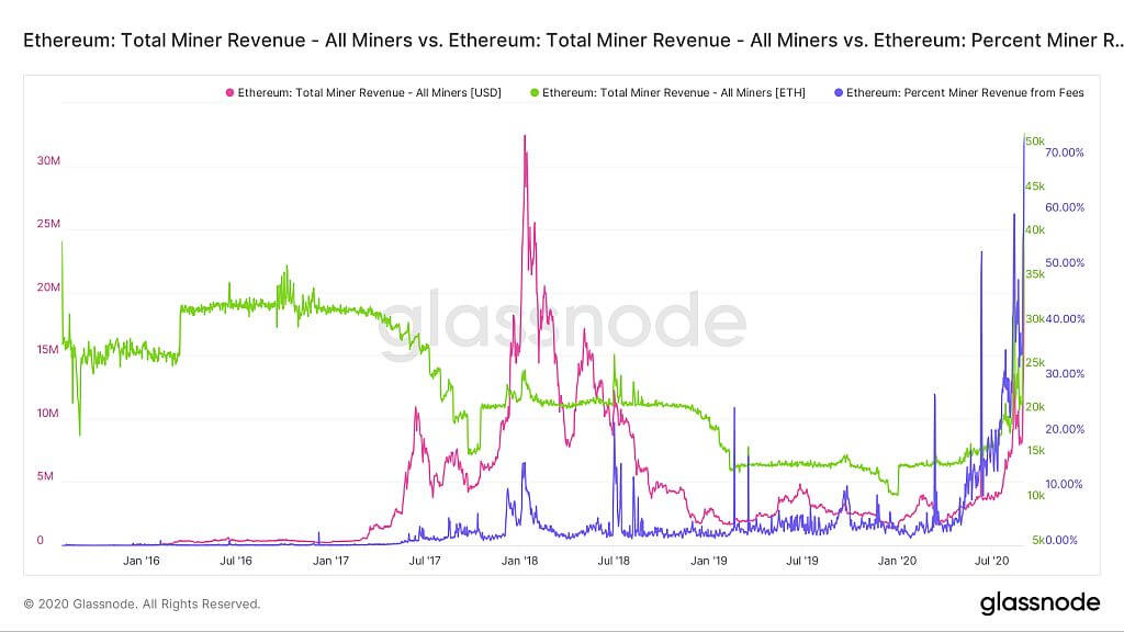 Доход майнера Ethereum в ETH, долларах США и в процентах от комиссий