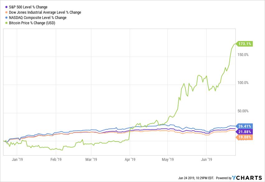 Доходность инвестиций в биткоин в разы выше, чем у индексов S&P 500, Dow Jones и NASDAQ.