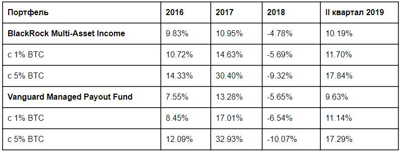 Агрегированные результаты для ежегодно ребалансируемых портфелей