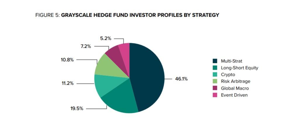 Отчёт Grayscale: 88% биткоин-инвесторов институционалы