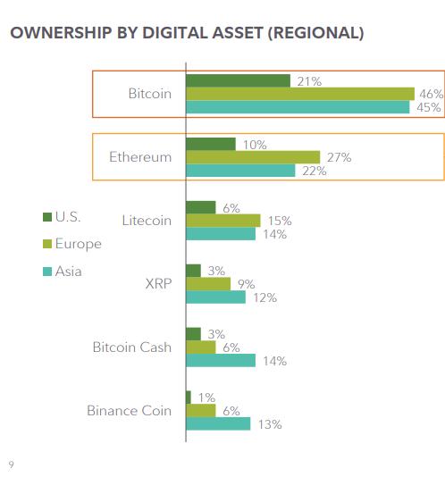 Распределение криптовалют в портфелях инвесторов