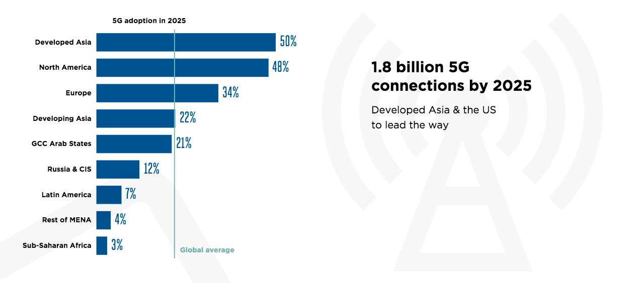 Предполагаемая доля стран в общем количестве IoT-устройств к 2025 году