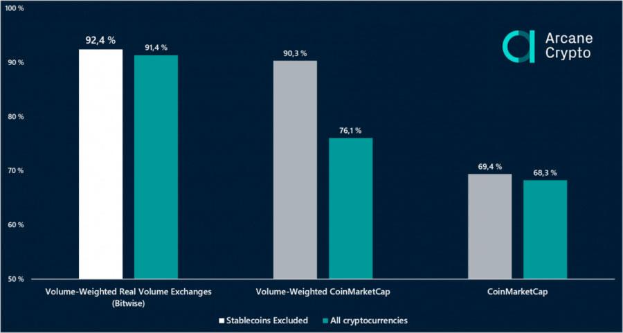 Доминирование на криптовалютном рынке