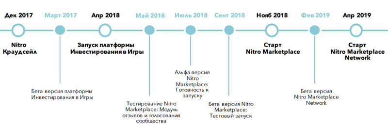 Дорожная карта проекта Nitro
