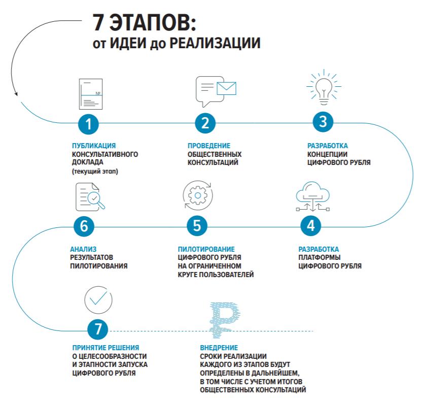 «Дорожная карта» разработки цифрового рубля.