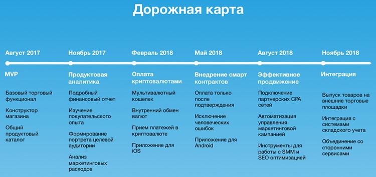 Дорожная карта маркетплейса Storiqa