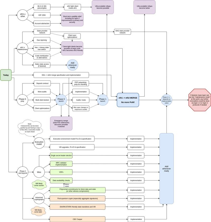 Дорожная карта Ethereum 2.0