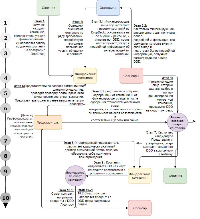 Схема работы платформыDropDeck
