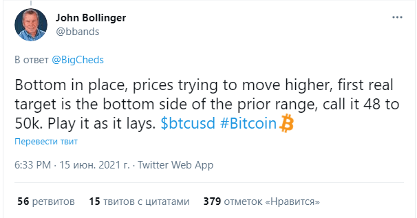 Джoн Бoллинджep прогнозирует рост биткоина