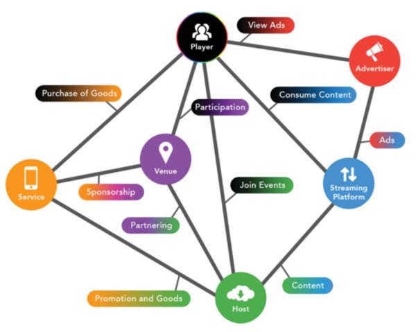 Схема работы платформыGizer