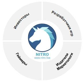 Экосистема платформыNitro