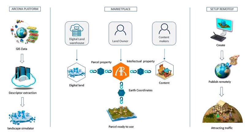 Экосистема платформы Arcona