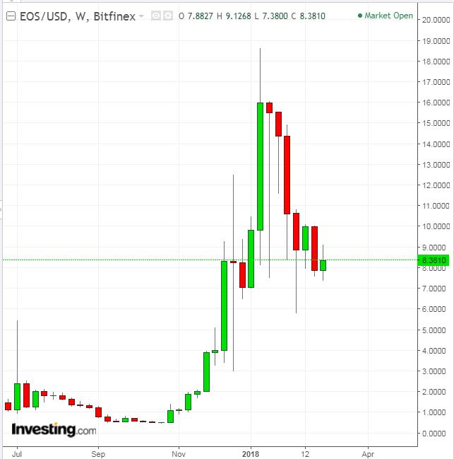 График курса EOS по отношению в доллару США
