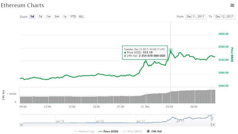 Курс Ethereum впервые пробил $550