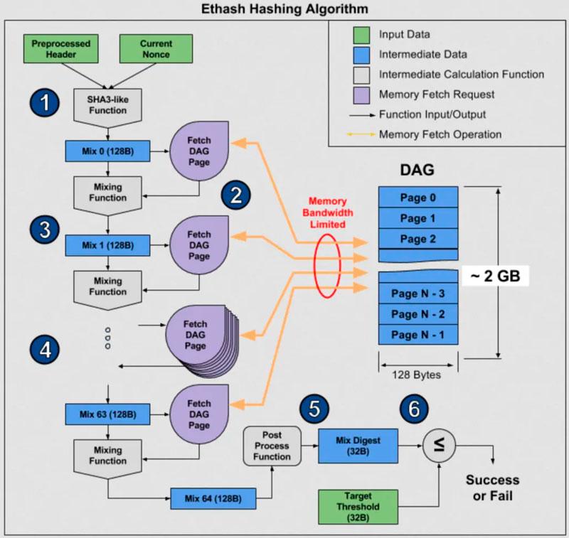 ASIC-майнеры для добычи Ethereum (ETH) на алгоритме Ethash