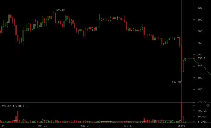 Курс ETH на бирже Bitfinex
