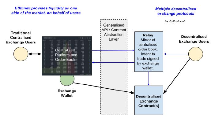 Схема работы децентрализованной биржи криптовалют Ethfinex