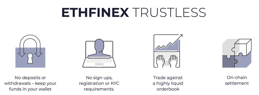 Децентрализованная биржаEthfinex