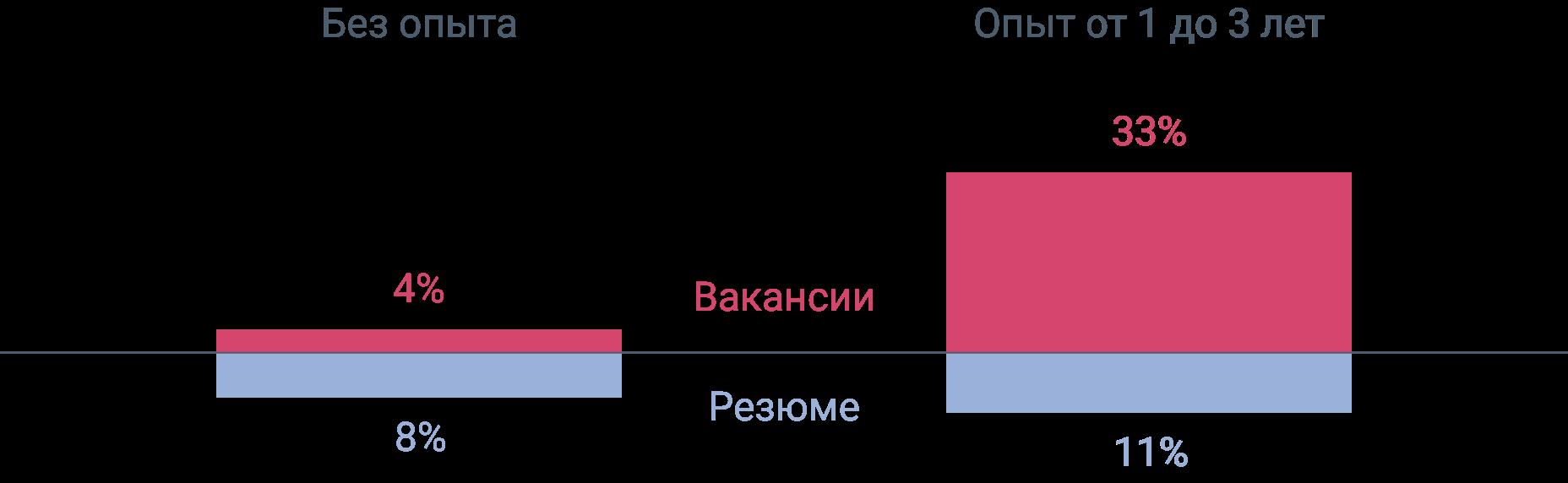 Статистика по данным сайта hh.ru за 2018 г. по запросу «Data Science»